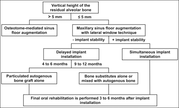 Sinus Floor Elevation Using Osteotomes : Jomr maxillary sinus floor augmentation a review of